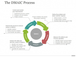 the dmaic process tamplate 2 ppt powerpoint presentation design, Powerpoint templates