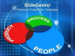 Principles Of Product People Process Business PowerPoint Templates And PowerPoint Themes 0812
