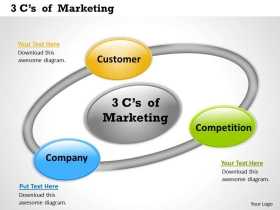 Business Diagram 3cs Of Marketing Sales Diagram