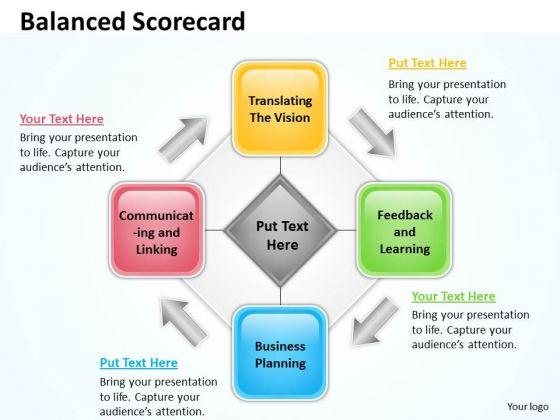 Strategic Management Balanced Scorecard For Business Process Business Cycle Diagram