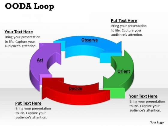 Strategic Management Ooda Loop Consulting Diagram