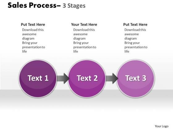 strategic management strategic management sale process 3 stages