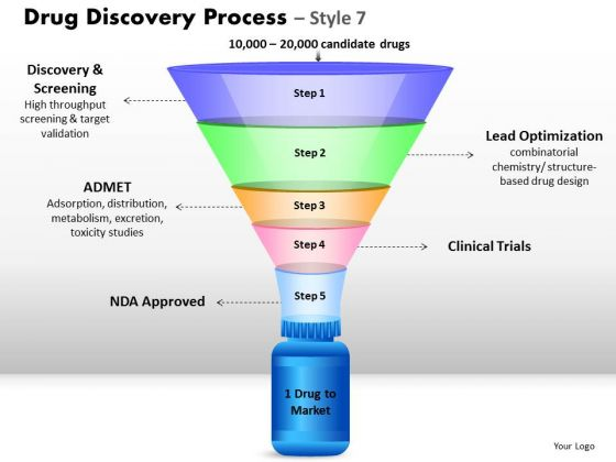 Strategy Diagram 5 Staged Drug Discovery Process Business