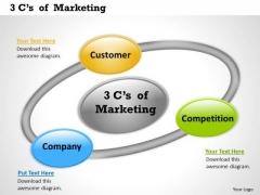 Business Diagram 3cs Of Marketing Sales Diagram