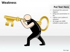 Business Diagram Weakness Strategic Management