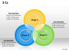 Business Finance Strategy Development 3 Cs Venn Diagram Consulting Diagram