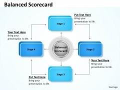 Business Finance Strategy Development Balanced Scorecard With 4 Stages Marketing Diagram