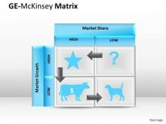 Mba Models And Frameworks Ge Mckinsey Chart Strategy Diagram