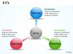 Strategic Management 3 C S Marketing Diagram