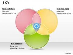 Strategic Management 3 C S Venn Diagram Business Diagram