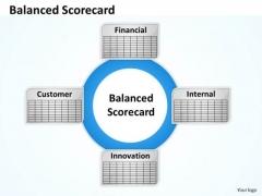 Strategic Management Balanced Scorecard Diagram For Finance Strategy Diagram