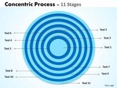 Strategic Management Concentric Process 11 Stages Strategic Management