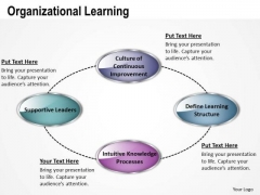 Strategic Management Organizational Learning Business Diagram