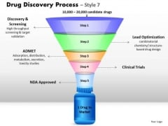 Strategy Diagram 5 Staged Drug Discovery Process Business Framework Model