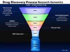 Strategy Diagram Drug Discovery Process Funnel Diagram Strategic Management