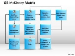 Strategy Diagram Ge Mckinsey Instruction Mba Models And Frameworks